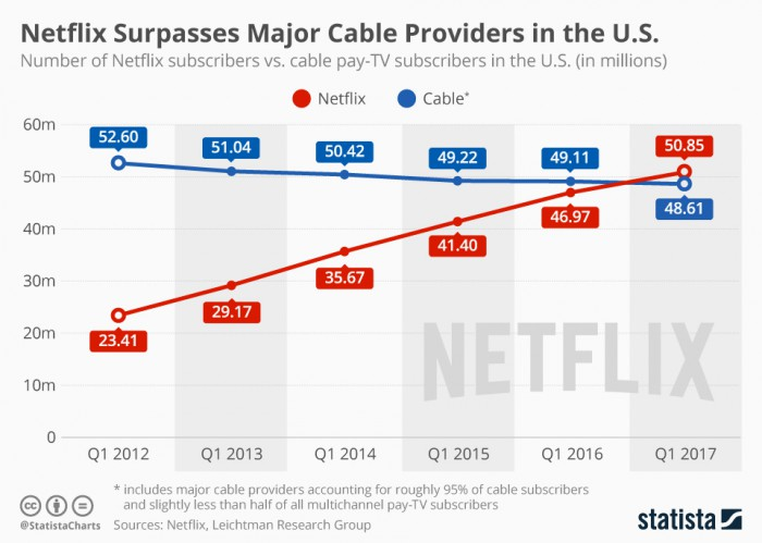 chartoftheday_9799_netflix_vs_cable_pay_tv_subscribers_n